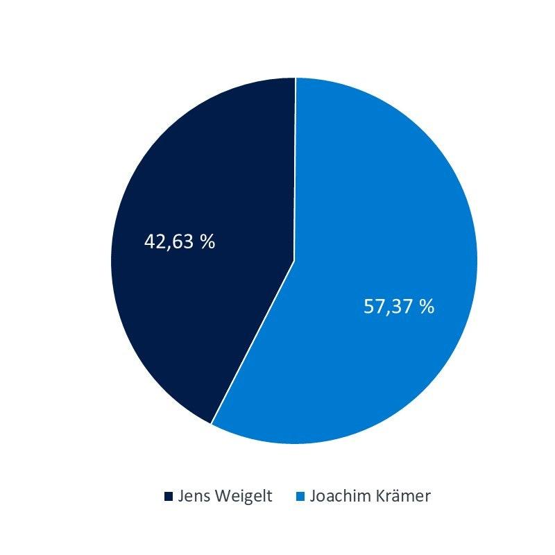 Verteilung der Unternehmensanteile Bautstoffwerk LIMEX-VENUSBERG GmbH