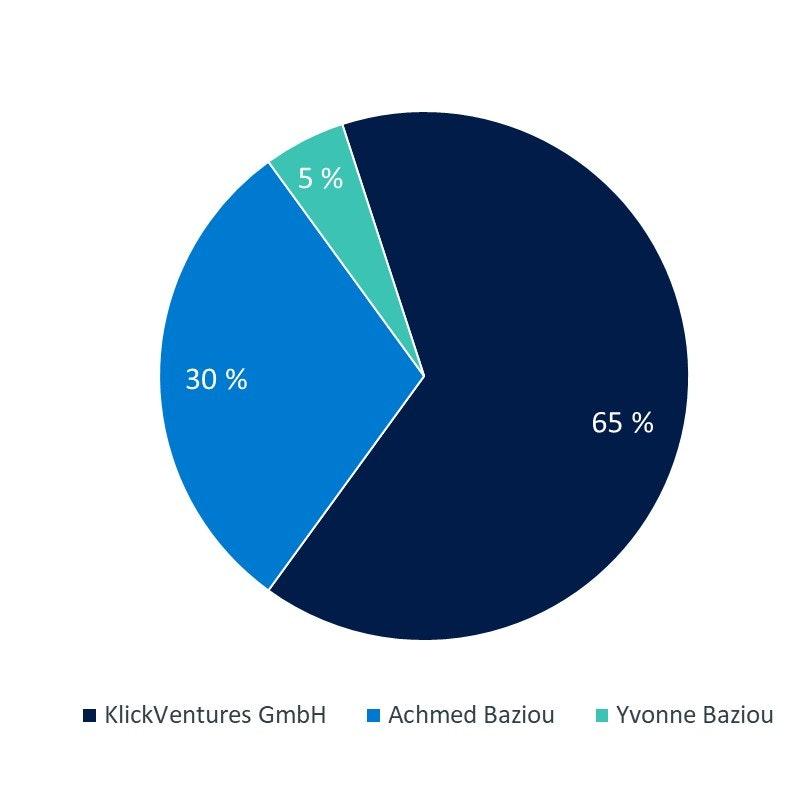 Verteilung Pie Chart Das Fahrer-Werk GmbH
