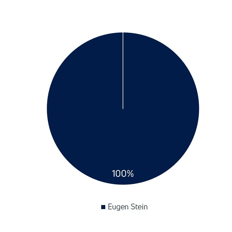 Eugen Stein haelt 100 Prozent der Unternehmensanteile