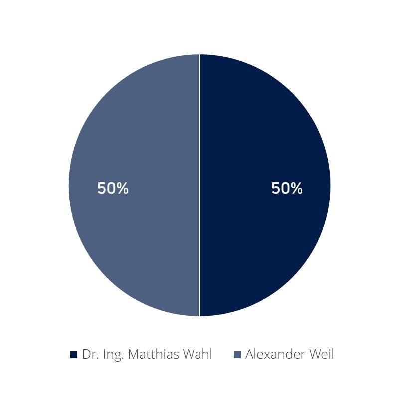 Verteilung Unternehmensanteile