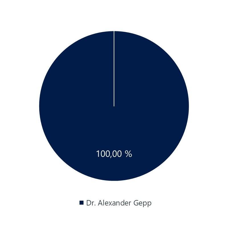 Verteilung der Unternehmensanteile der Gepps GmbH