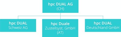 Crowdinvesting Hpc Dual Deutschland Gmbh