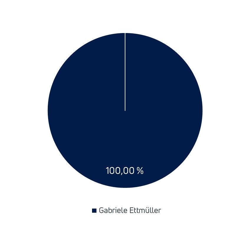 Gabriele Ettmueller haelt 100 Prozent der Unternehmensanteile