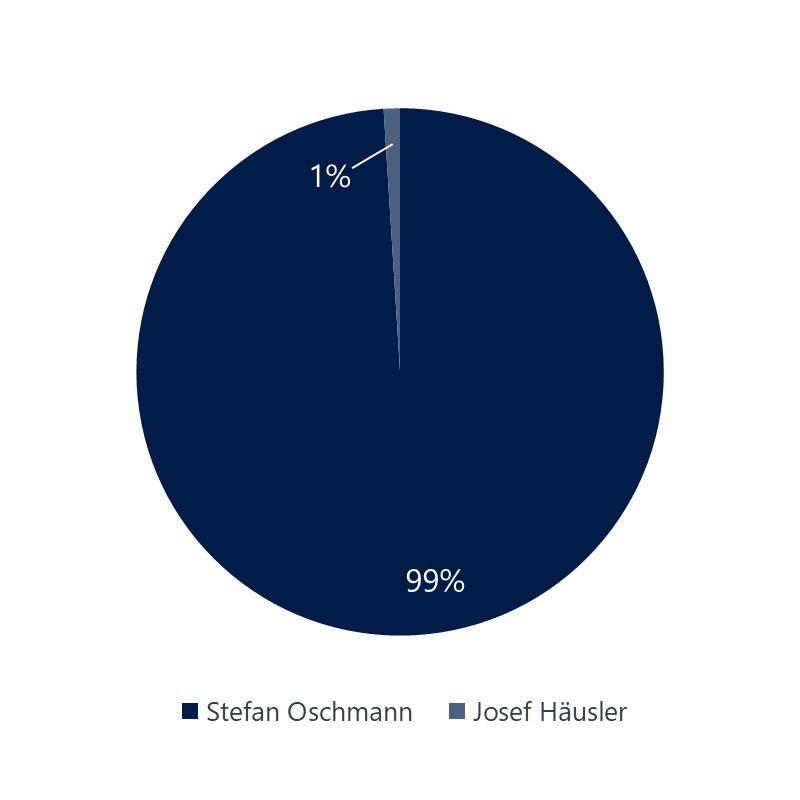 Oschmann GmbH Unternehmensanteile