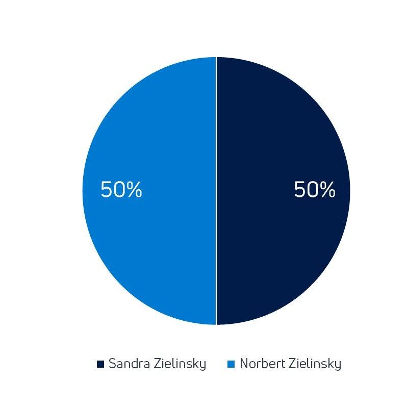 Verteilung der Unternehmensanteile