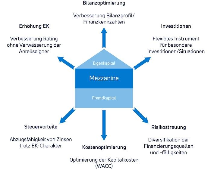 Mezzanine Kapital - Eine Mischung aus Eigenkapital und Fremdkapital