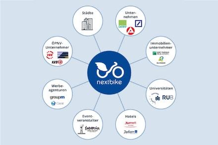 Wettbewerbsvorteile durch Rahmenvertraege mit Staedten und OEPNV-Unternehmen